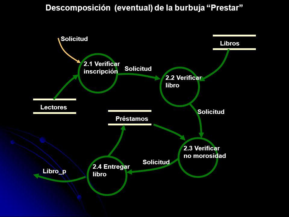 Descomposición (eventual) de la burbuja Prestar