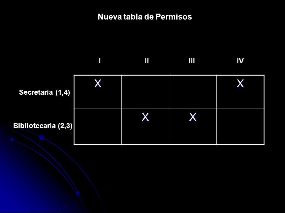 Nueva tabla de Permisos