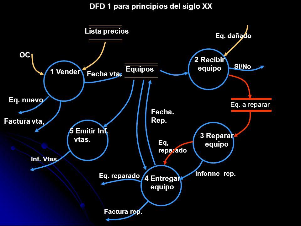 DFD 1 para principios del siglo XX