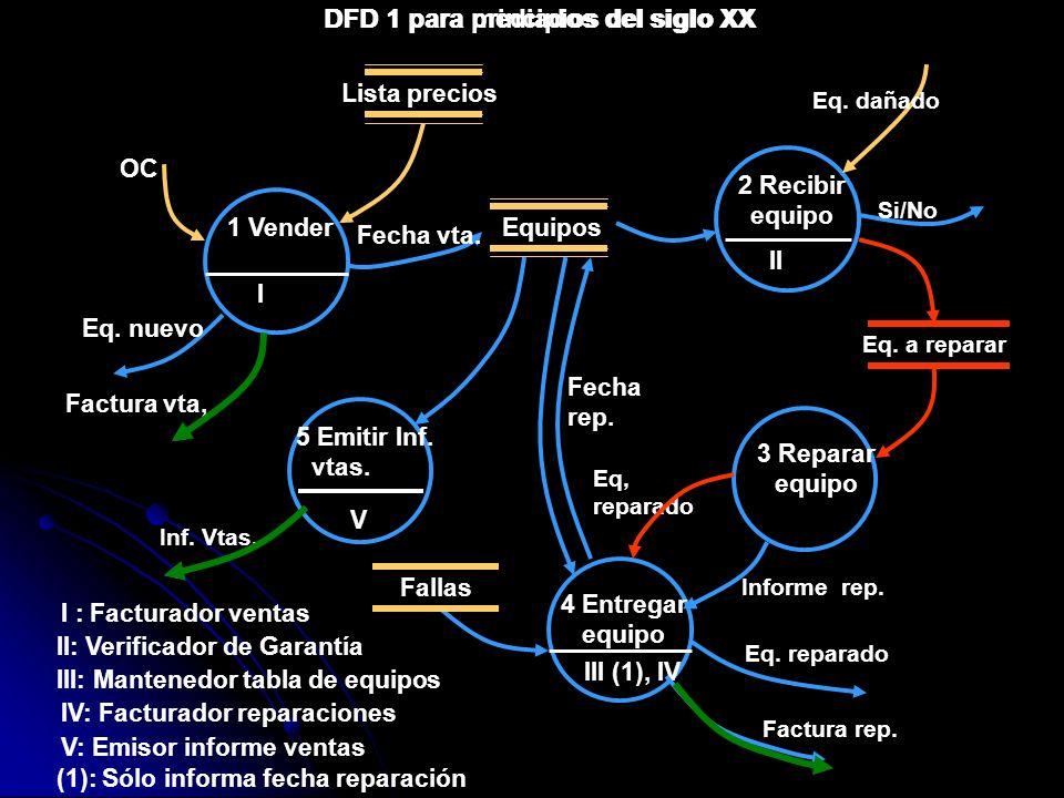 DFD 1 para principios del siglo XX DFD 1 para mediados del siglo XX