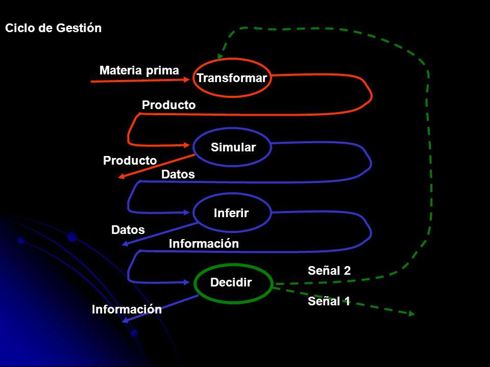 Ciclo de GestiónMateria prima. Transformar. Producto. Simular. Producto. Datos. Inferir. Datos. Información.