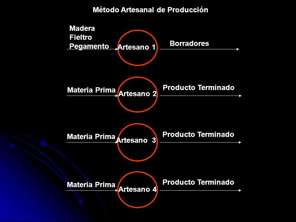 Método Artesanal de Producción