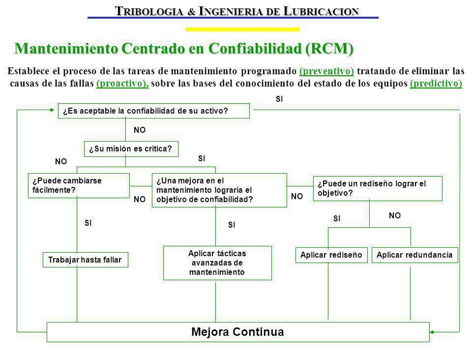 Mantenimiento Centrado en Confiabilidad (RCM)