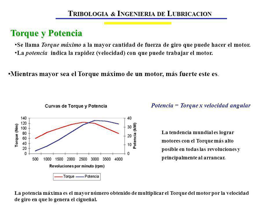 Torque y Potencia TRIBOLOGIA & INGENIERIA DE LUBRICACION