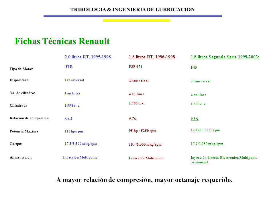 Fichas Técnicas Renault