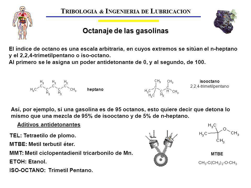 TRIBOLOGIA & INGENIERIA DE LUBRICACION Octanaje de las gasolinas