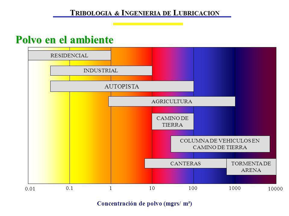 Polvo en el ambiente TRIBOLOGIA & INGENIERIA DE LUBRICACION AUTOPISTA