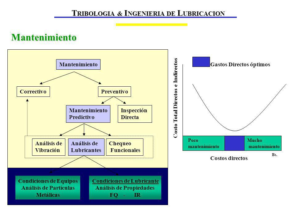 Mantenimiento TRIBOLOGIA & INGENIERIA DE LUBRICACION Mantenimiento