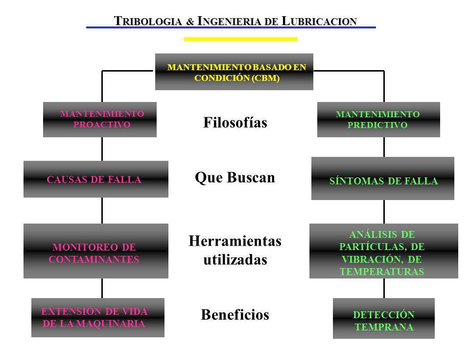 MARCO TEÓRICO Filosofías Que Buscan Herramientas utilizadas Beneficios