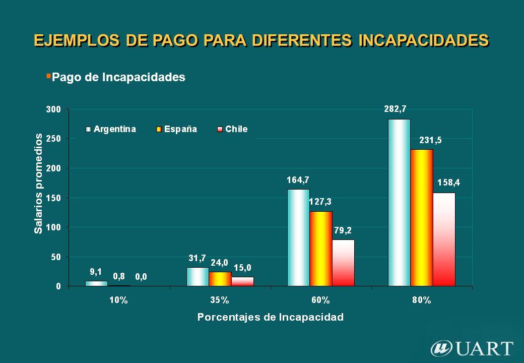 EJEMPLOS DE PAGO PARA DIFERENTES INCAPACIDADES