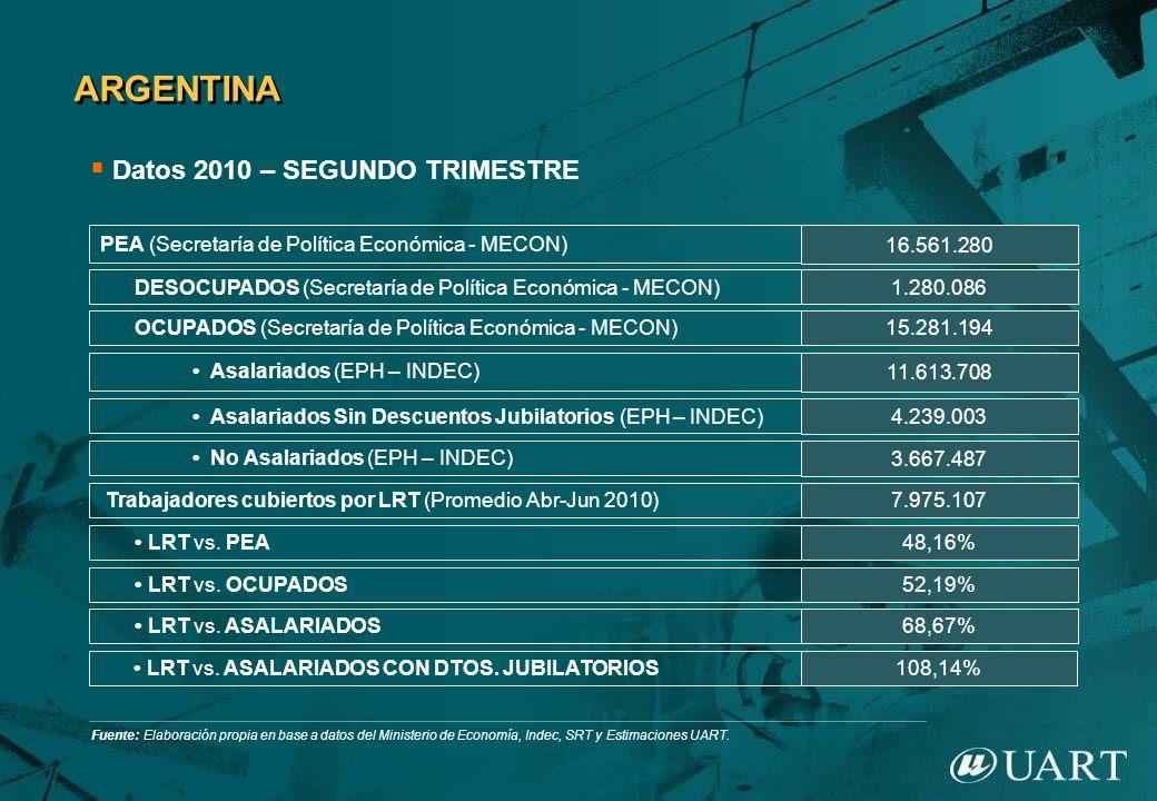 ARGENTINA Datos 2010 – SEGUNDO TRIMESTRE