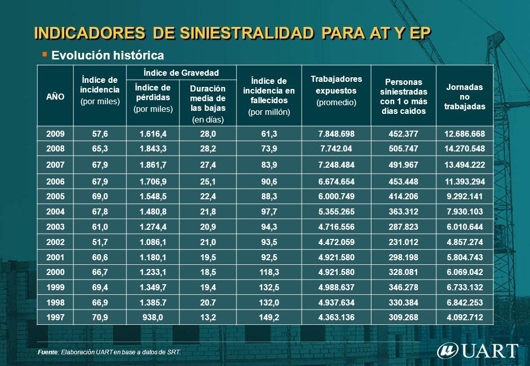 INDICADORES DE SINIESTRALIDAD PARA AT Y EP