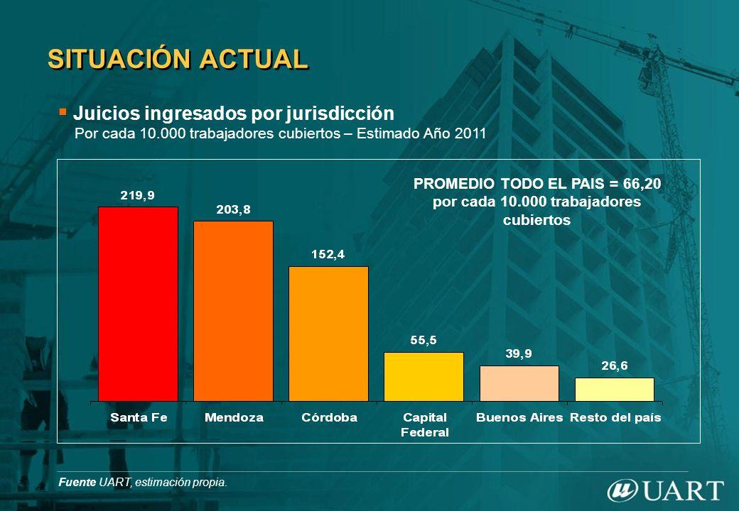 PROMEDIO TODO EL PAIS = 66,20 por cada 10.000 trabajadores cubiertos