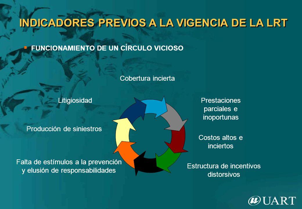 INDICADORES PREVIOS A LA VIGENCIA DE LA LRT