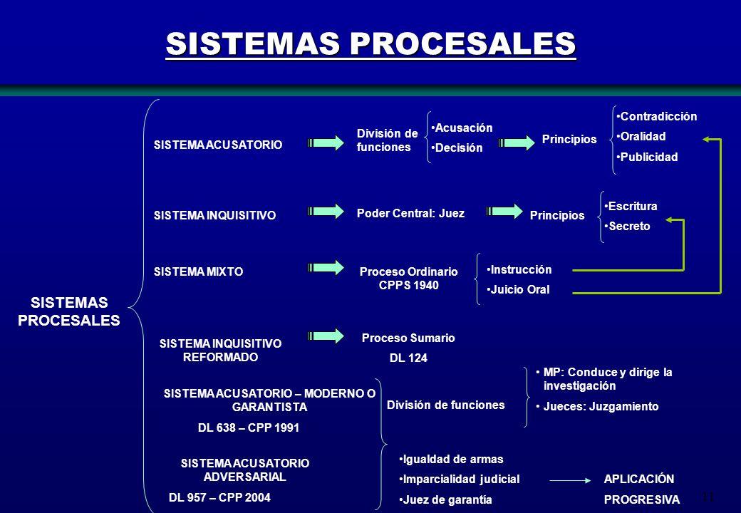 SISTEMAS PROCESALES SISTEMAS PROCESALES Contradicción Oralidad
