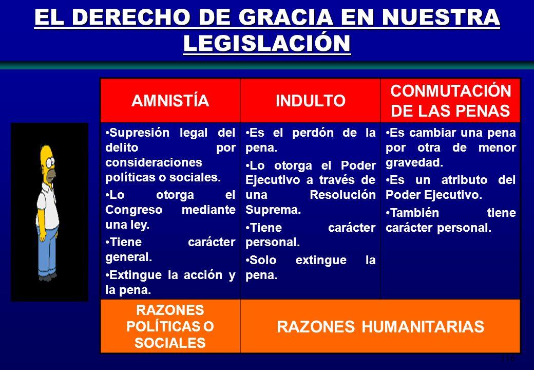 EL DERECHO DE GRACIA EN NUESTRA LEGISLACIÓN