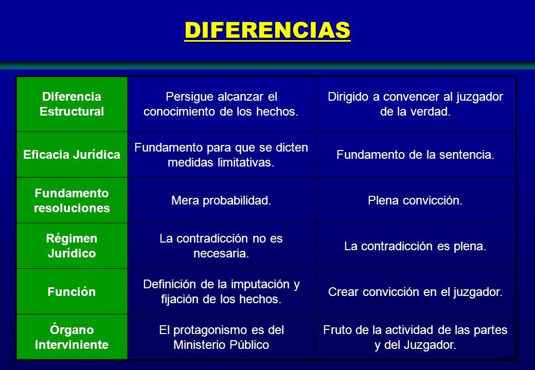 Diferencia Estructural Fundamento resoluciones