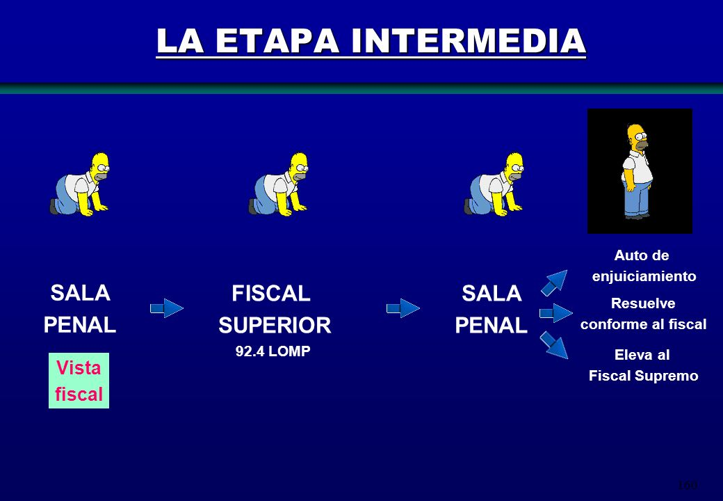 LA ETAPA INTERMEDIA SALA PENAL FISCAL SUPERIOR SALA PENAL Vista fiscal