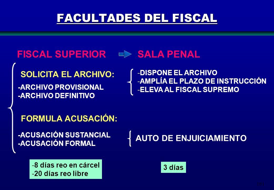 FACULTADES DEL FISCAL FISCAL SUPERIOR SALA PENAL SOLICITA EL ARCHIVO: