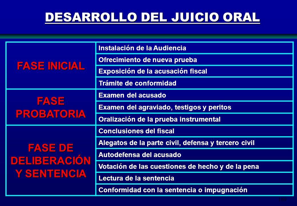 DESARROLLO DEL JUICIO ORAL