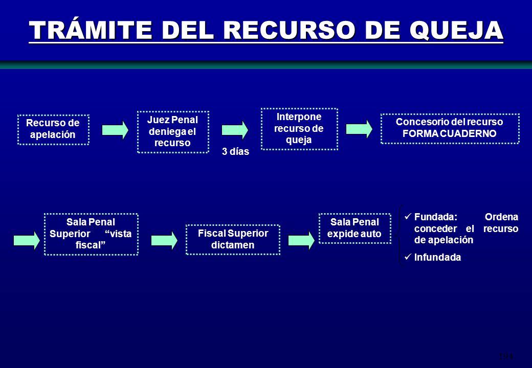 TRÁMITE DEL RECURSO DE QUEJA