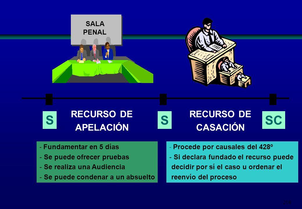 S S SC RECURSO DE APELACIÓN RECURSO DE CASACIÓN SALA PENAL
