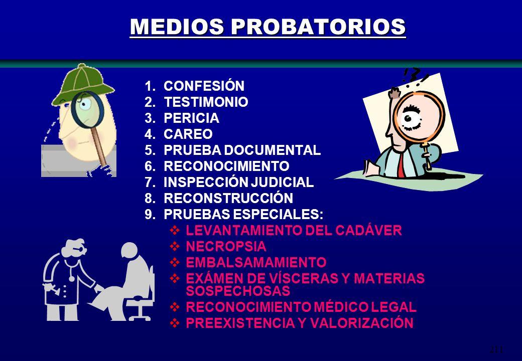 MEDIOS PROBATORIOS CONFESIÓN TESTIMONIO PERICIA CAREO
