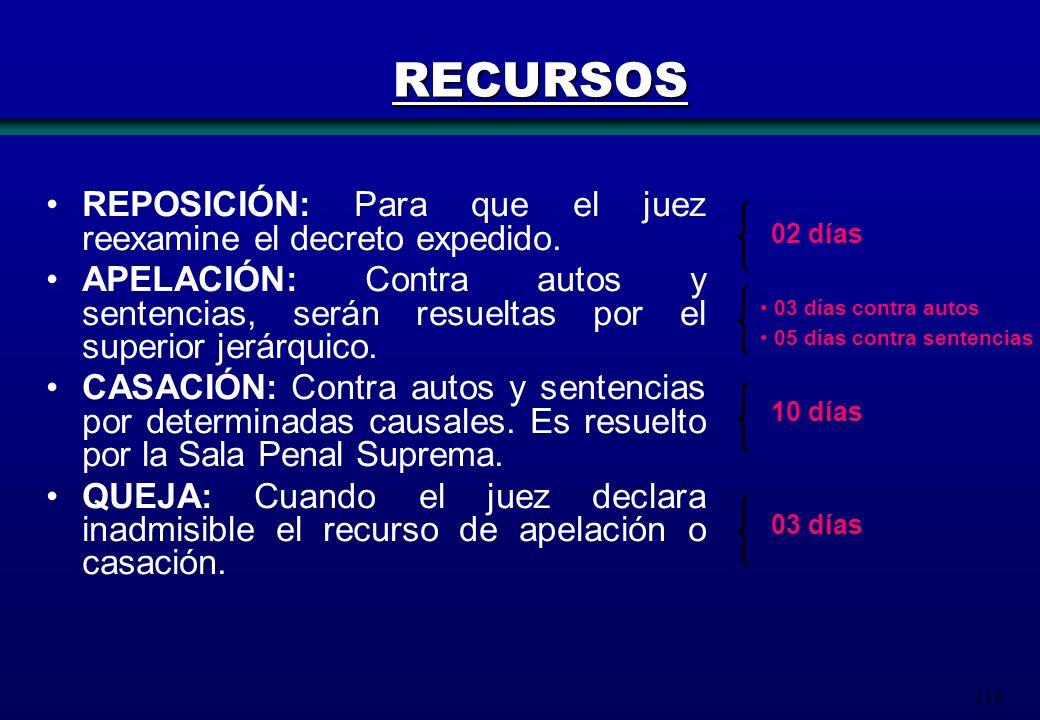 RECURSOS REPOSICIÓN: Para que el juez reexamine el decreto expedido.