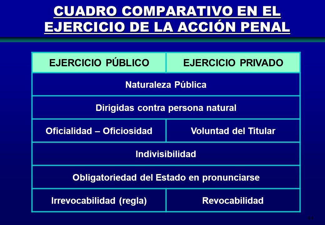 CUADRO COMPARATIVO EN EL EJERCICIO DE LA ACCIÓN PENAL