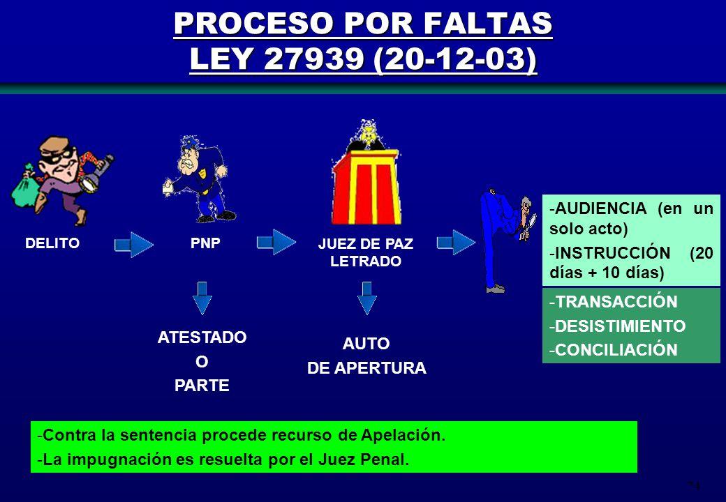 PROCESO POR FALTAS LEY 27939 (20-12-03)
