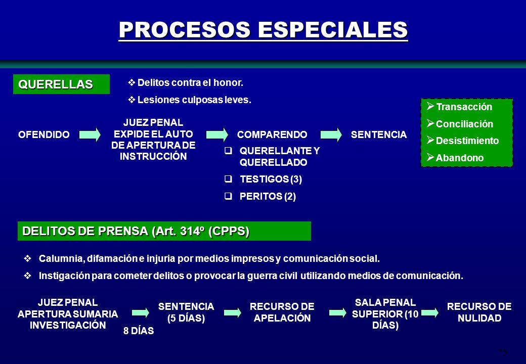 PROCESOS ESPECIALES QUERELLAS DELITOS DE PRENSA (Art. 314º (CPPS)