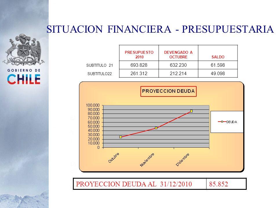 SITUACION FINANCIERA - PRESUPUESTARIA