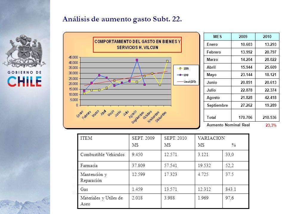 Análisis de aumento gasto Subt. 22.