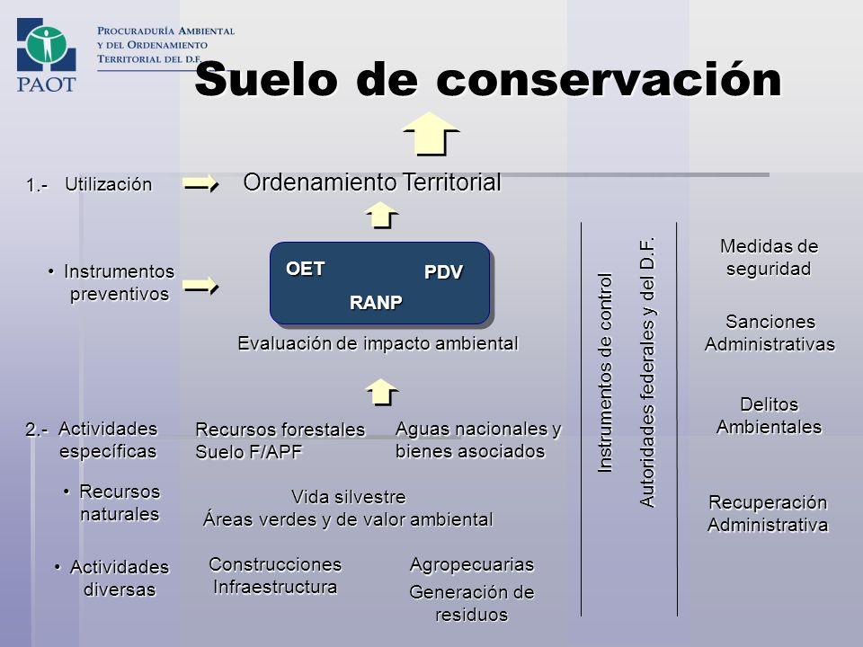 Suelo de conservación Ordenamiento Territorial 1.- Utilización
