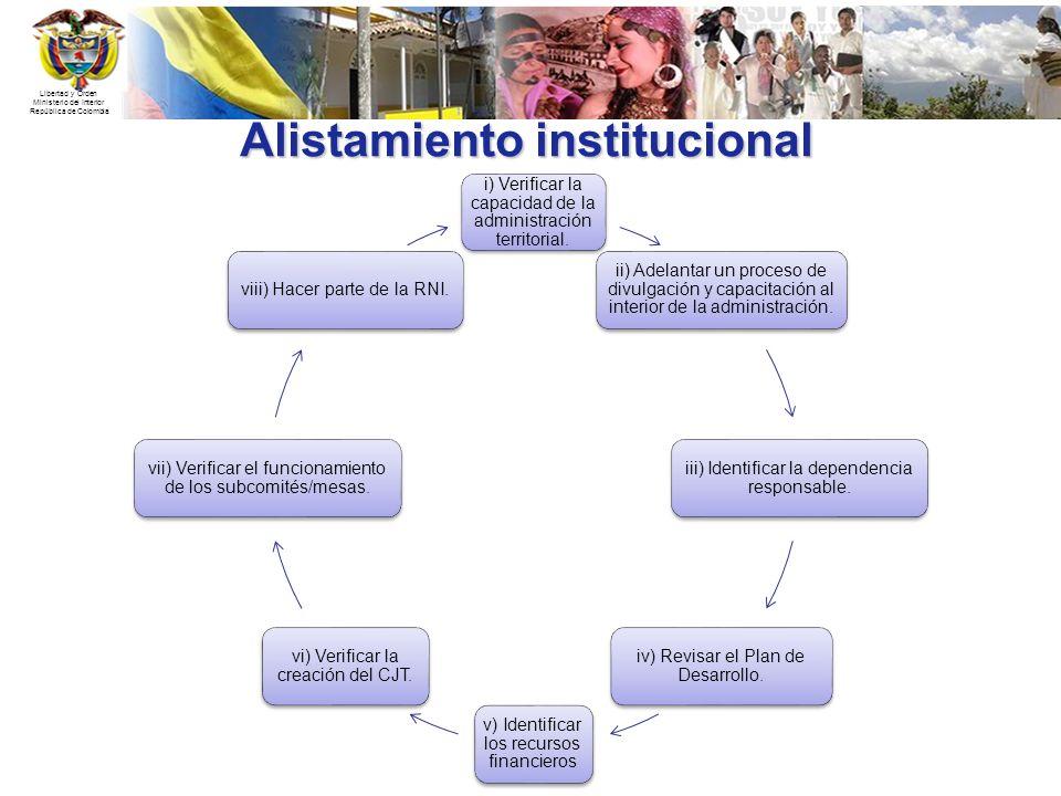 Alistamiento institucional