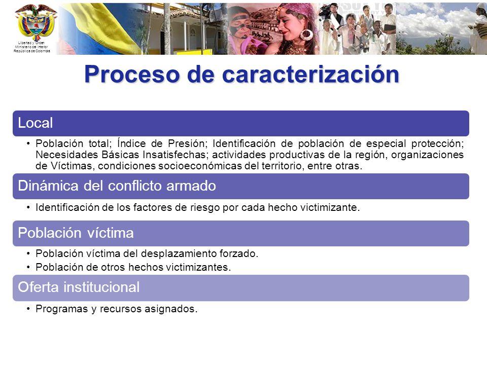 Proceso de caracterización