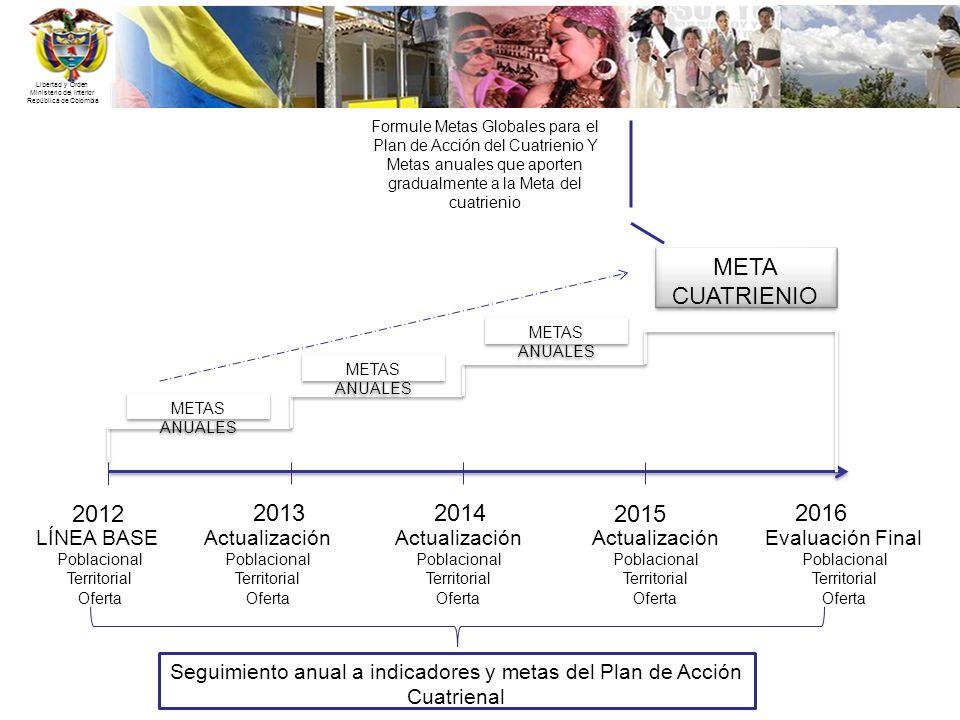 2012 2013 2014 2015 2016 META CUATRIENIO LÍNEA BASE Actualización