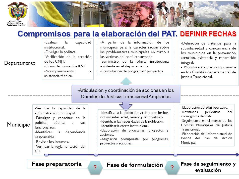 Compromisos para la elaboración del PAT. DEFINIR FECHAS