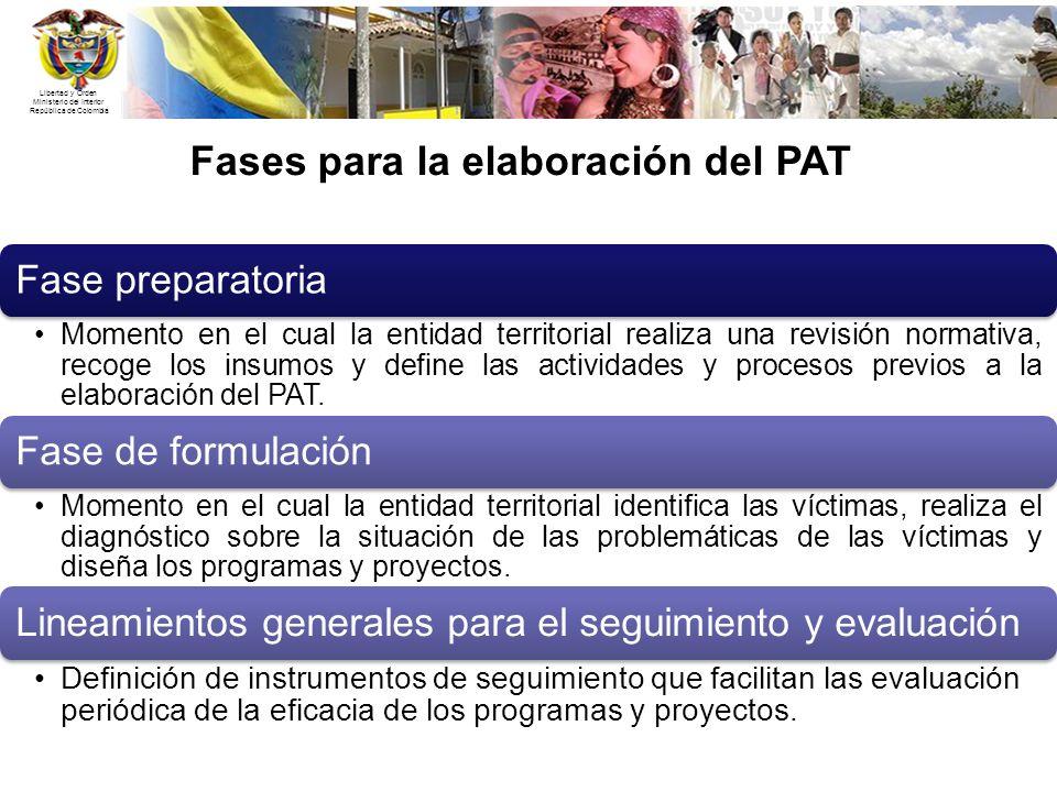 Fases para la elaboración del PAT