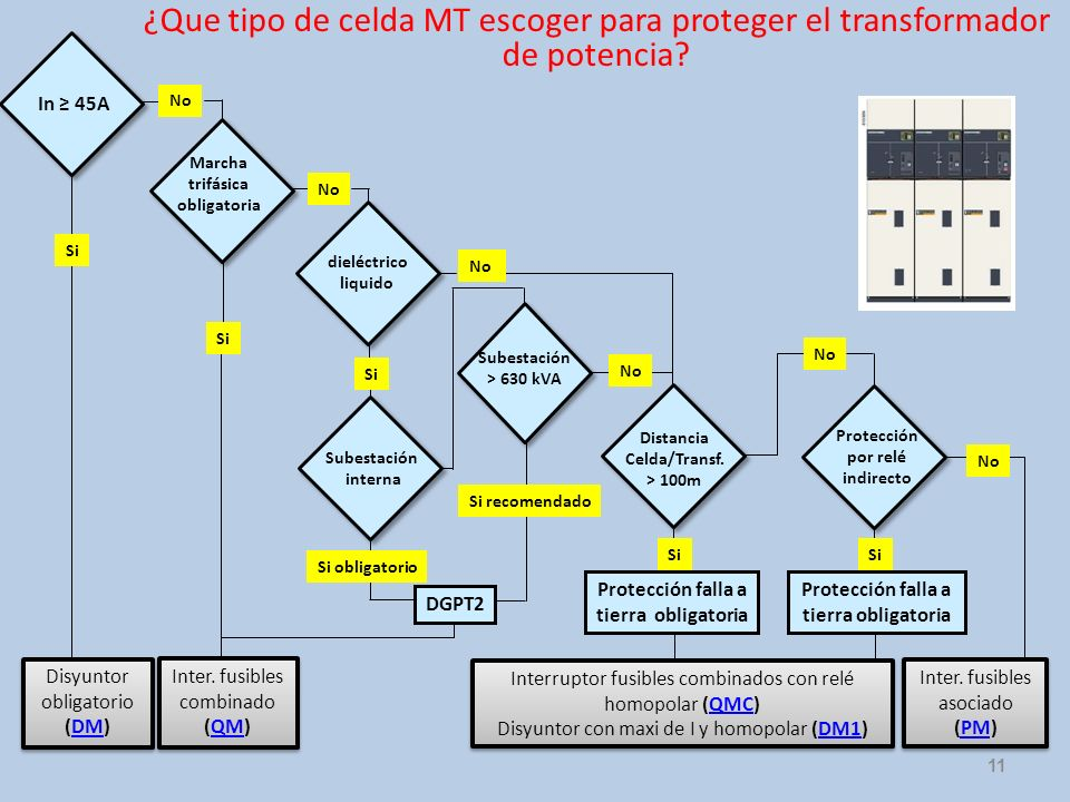 ¿Que tipo de celda MT escoger para proteger el transformador de potencia