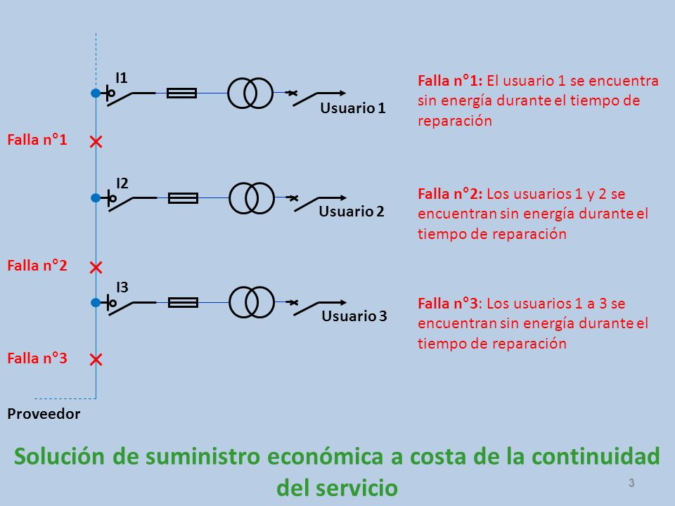 I1 Falla n°1: El usuario 1 se encuentra sin energía durante el tiempo de reparación. Usuario 1. Falla n°1.