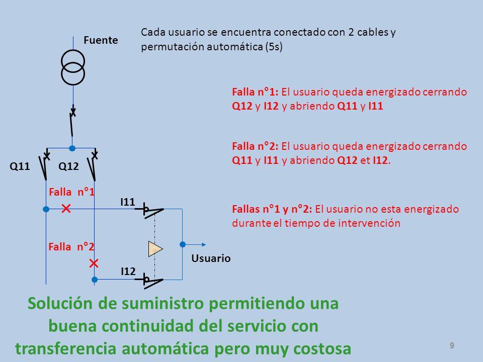 Cada usuario se encuentra conectado con 2 cables y permutación automática (5s)