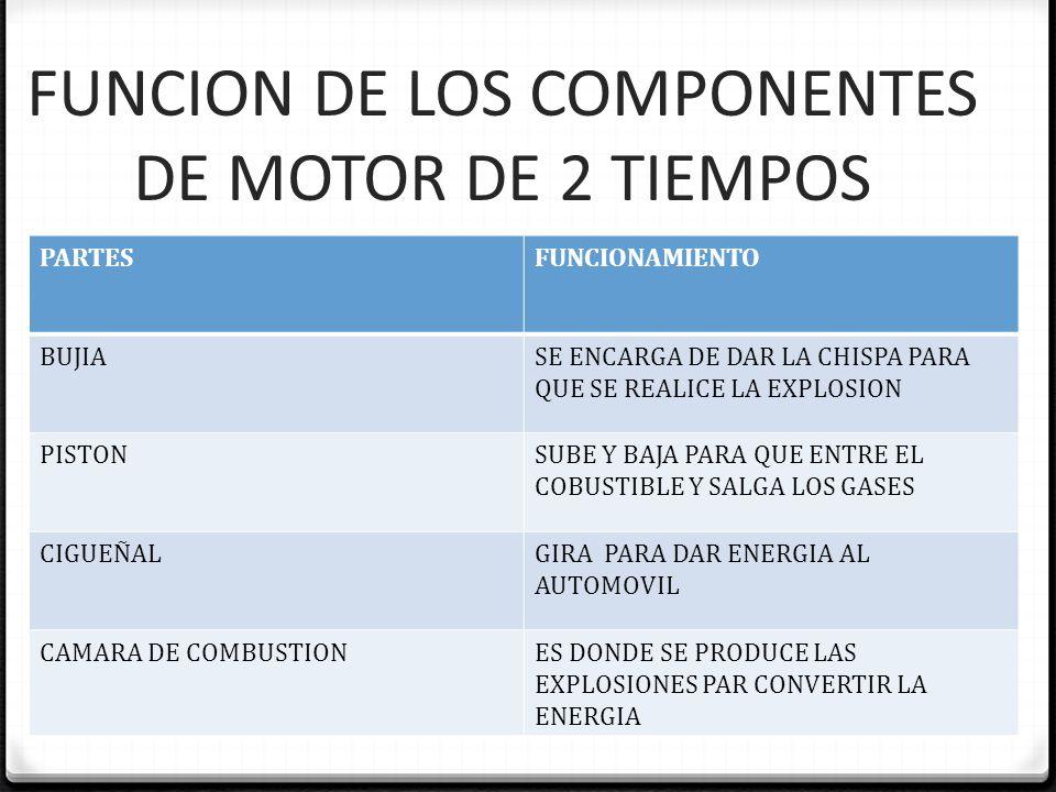 FUNCION DE LOS COMPONENTES DE MOTOR DE 2 TIEMPOS