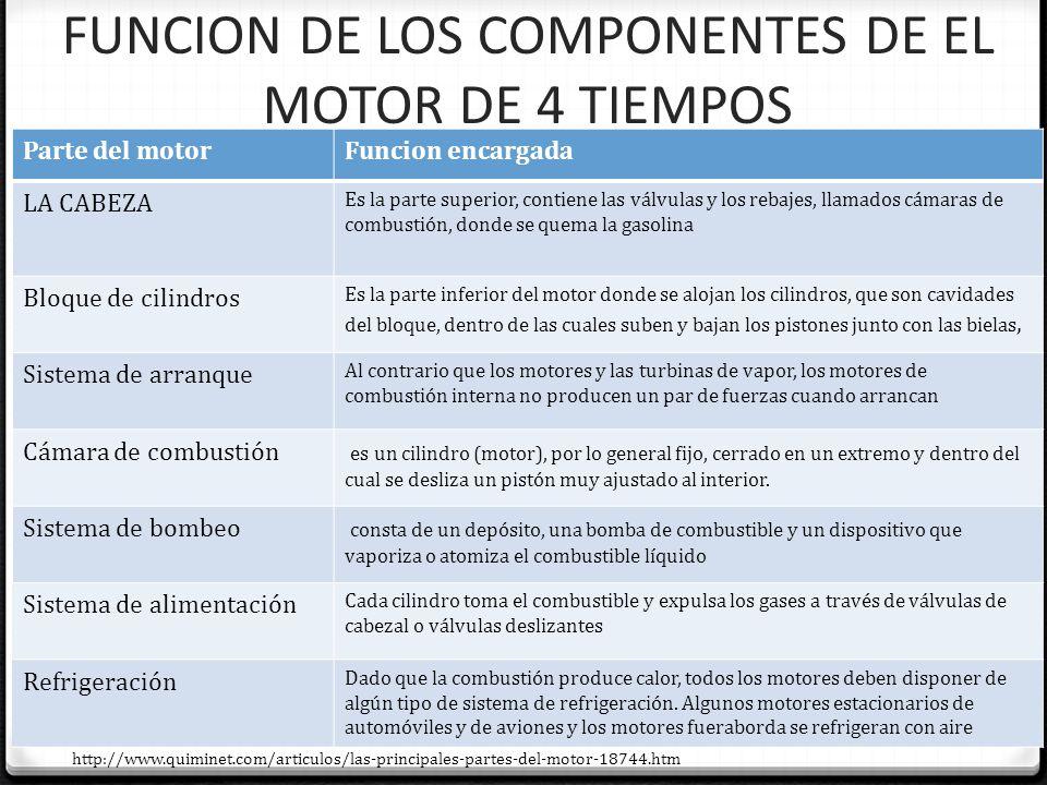FUNCION DE LOS COMPONENTES DE EL MOTOR DE 4 TIEMPOS