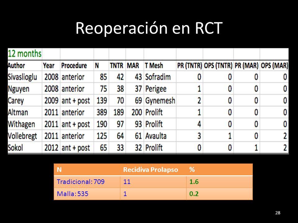 Reoperación en RCT N Recidiva Prolapso % Tradicional: 709 11 1.6