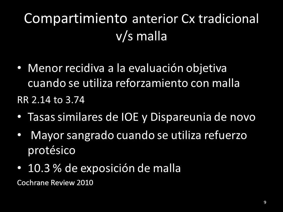 Compartimiento anterior Cx tradicional v/s malla