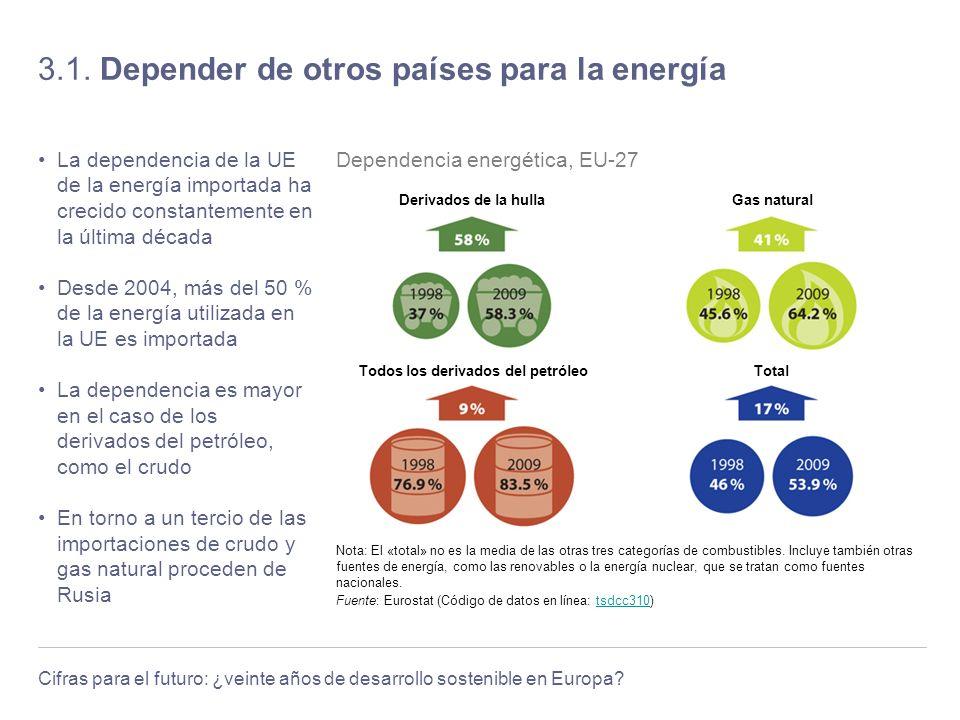 3.1. Depender de otros países para la energía