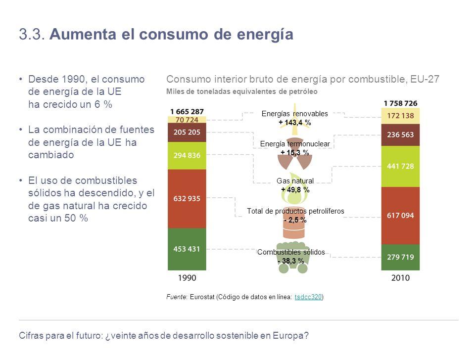 3.3. Aumenta el consumo de energía