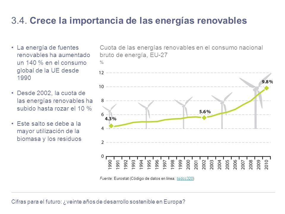 3.4. Crece la importancia de las energías renovables