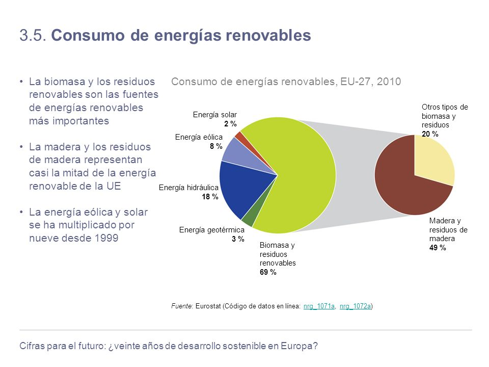 3.5. Consumo de energías renovables